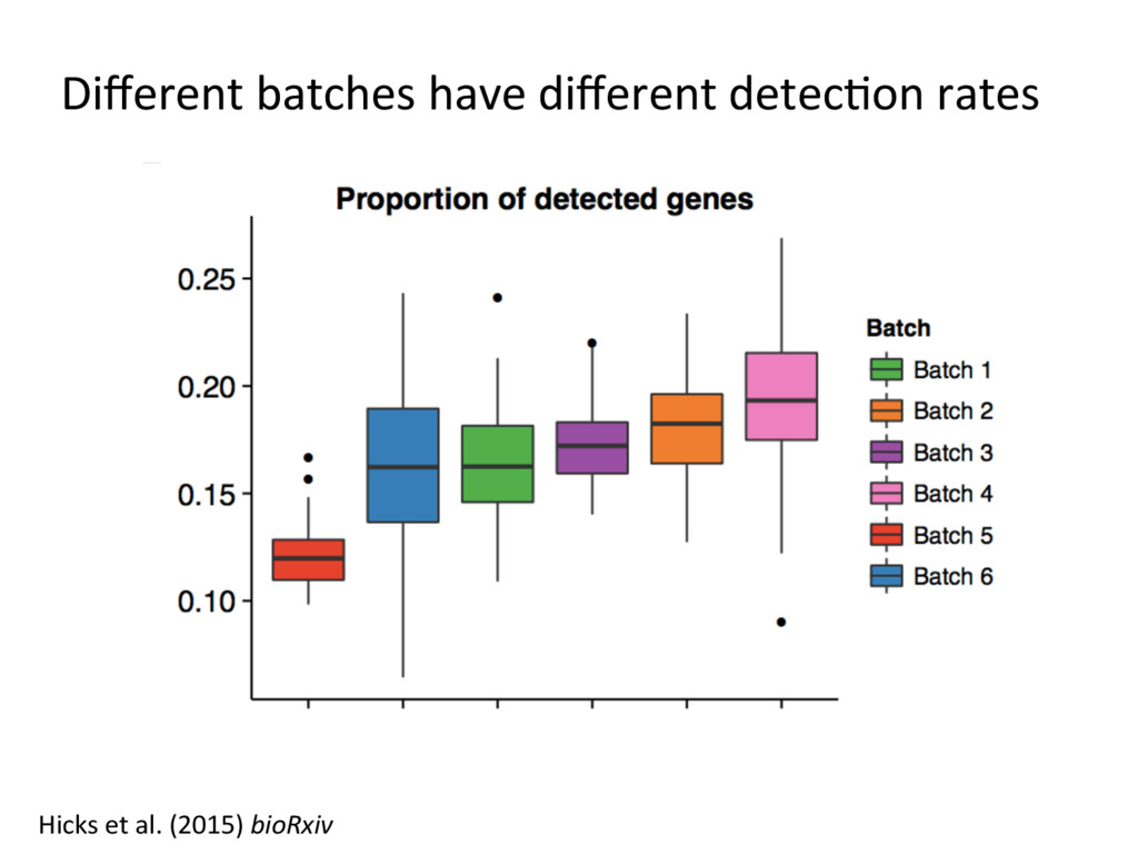 Different batches have different detec=on rates H...