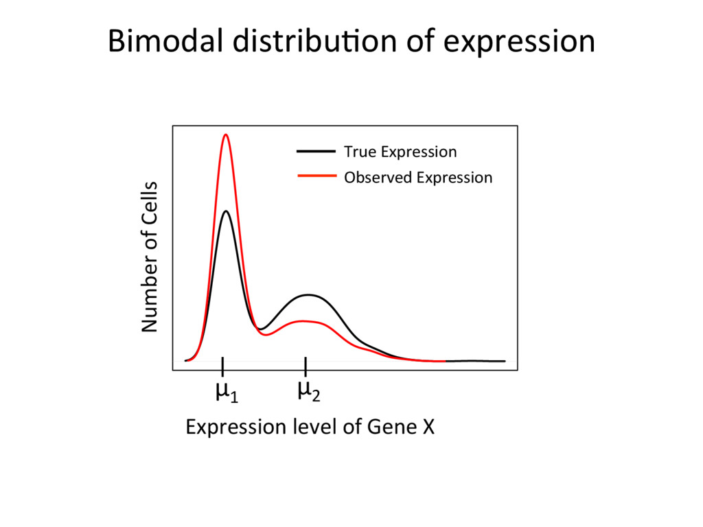 Bimodal distribu=on of expression Expression le...