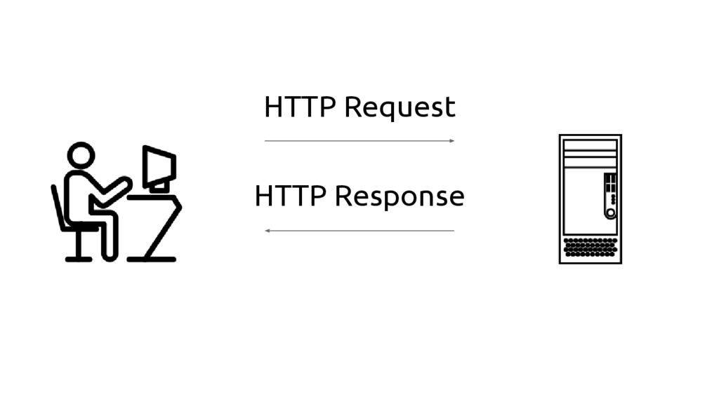 HTTP Request HTTP Response