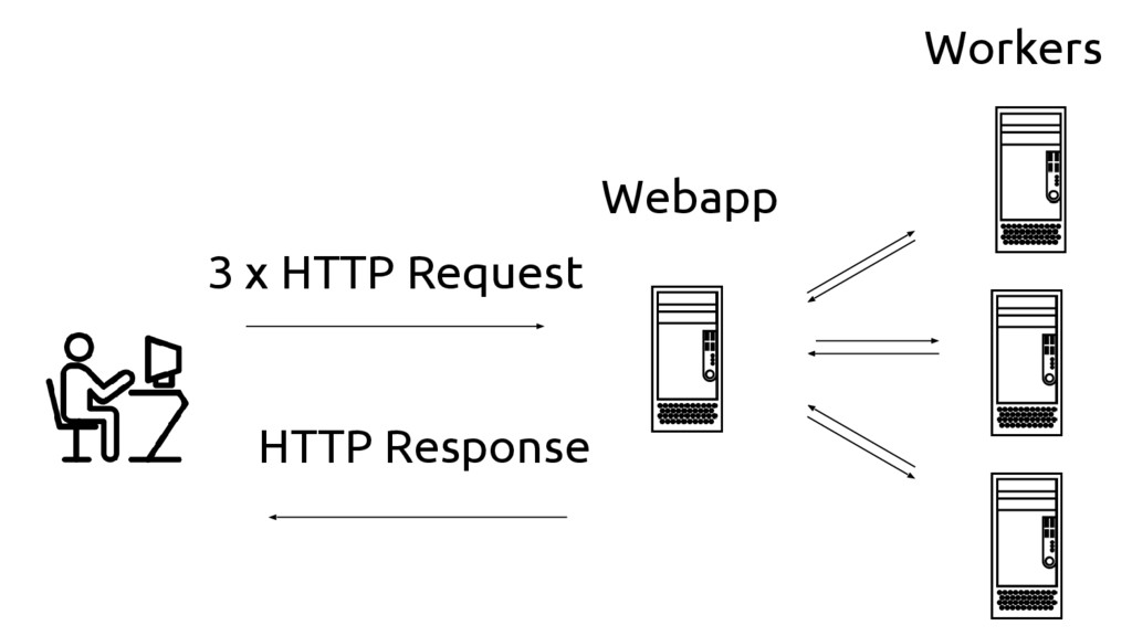 3 x HTTP Request HTTP Response Webapp Workers