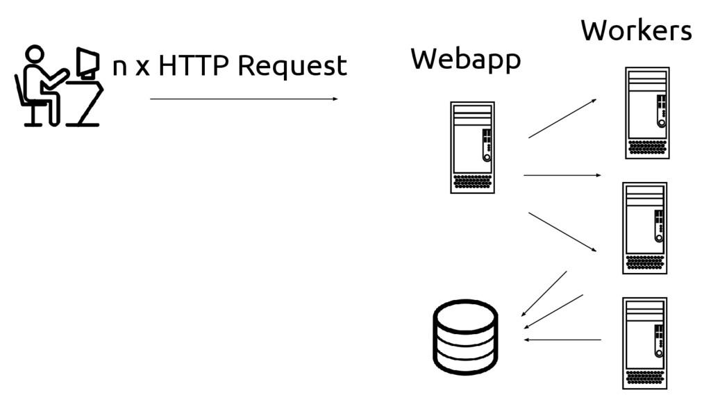 n x HTTP Request Webapp Workers