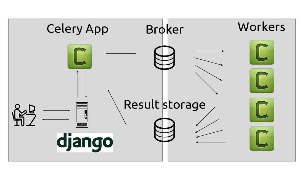 Broker Result storage Workers Celery App