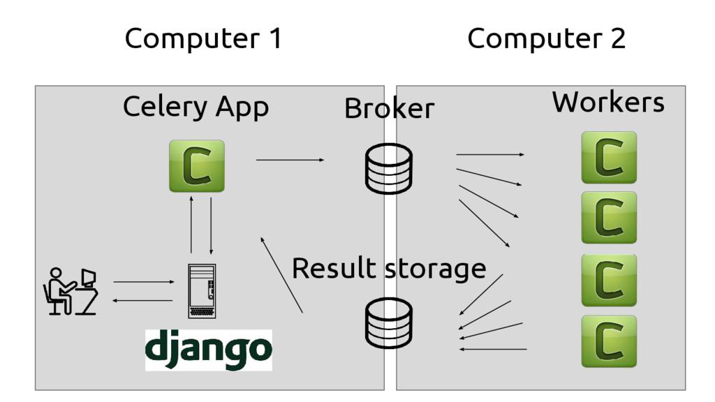 Broker Result storage Workers Celery App Comput...