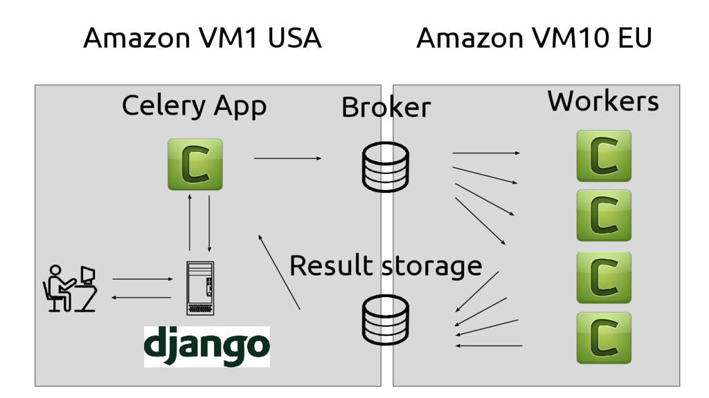 Broker Result storage Workers Celery App Amazon...