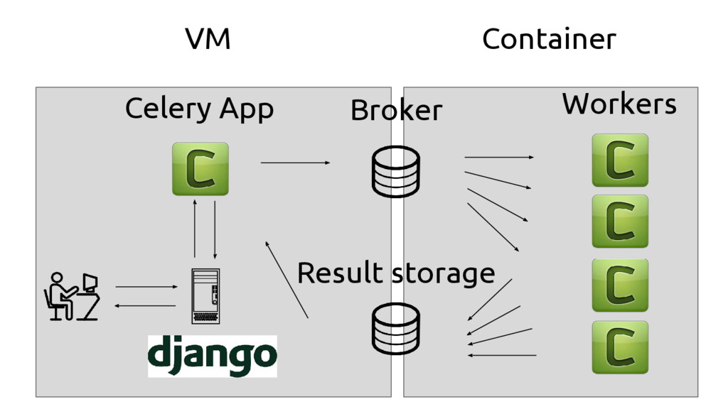 Broker Result storage Workers Celery App VM Con...
