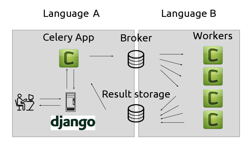 Broker Result storage Workers Celery App Langua...