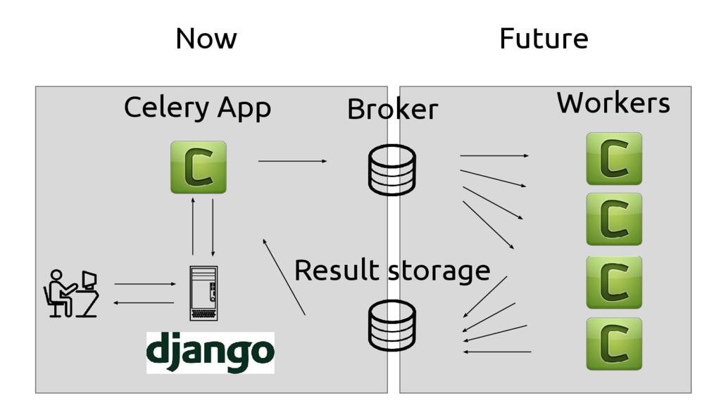 Broker Result storage Workers Celery App Now Fu...