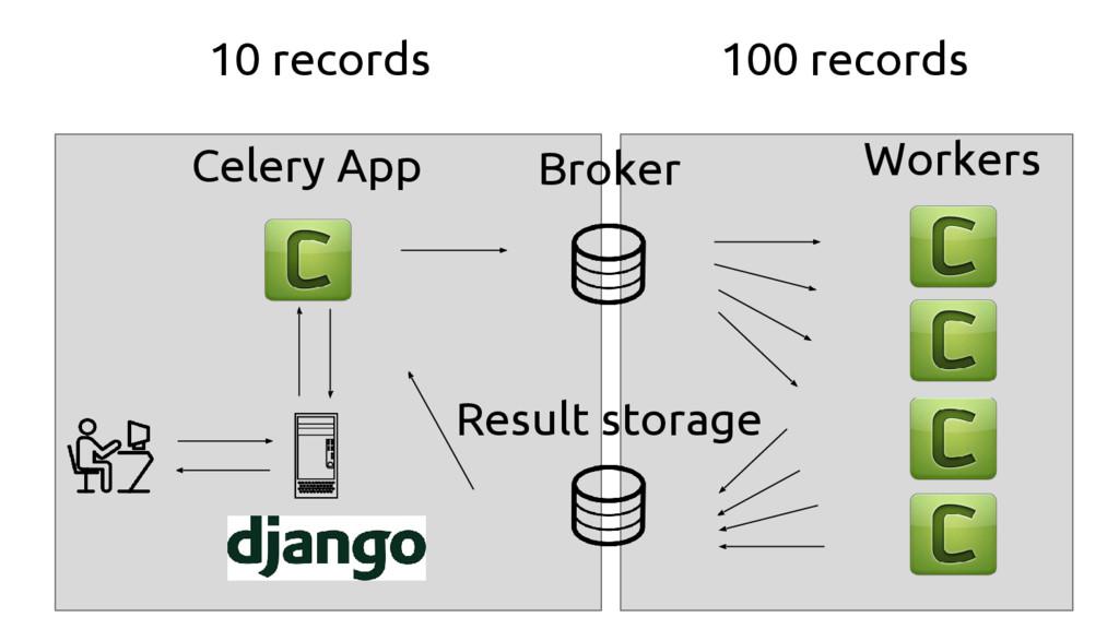 Broker Result storage Workers Celery App 10 rec...