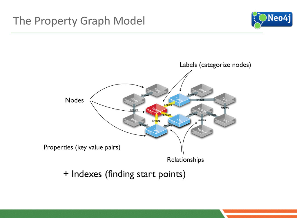 22 Properties (key value pairs) + Indexes (findi...