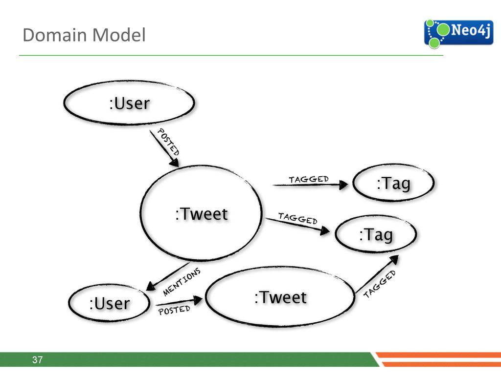 Domain Model 37 :Tweet MENTIONS :Tweet :User...