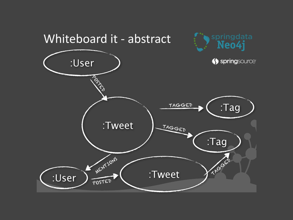 Whiteboard it -‐ abstract :Tweet MENT...
