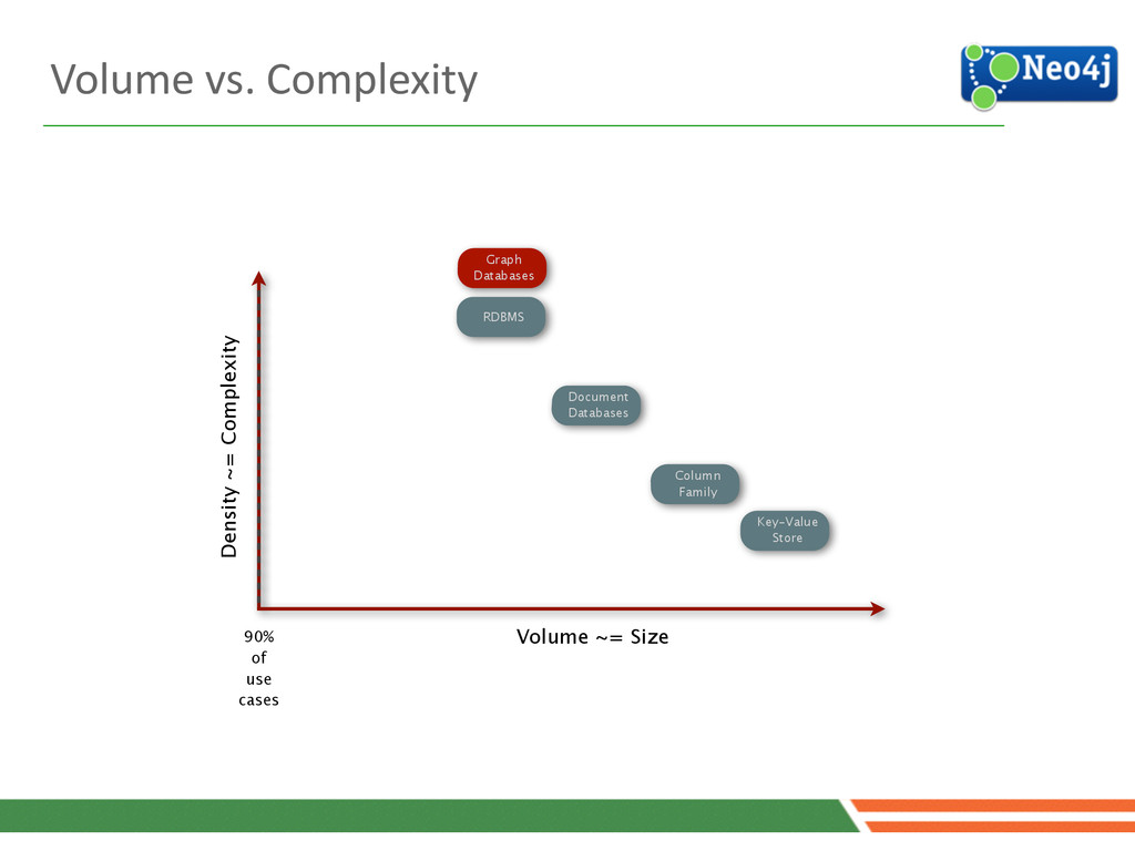RDBMS Density ~= Complexity Column Family Volu...
