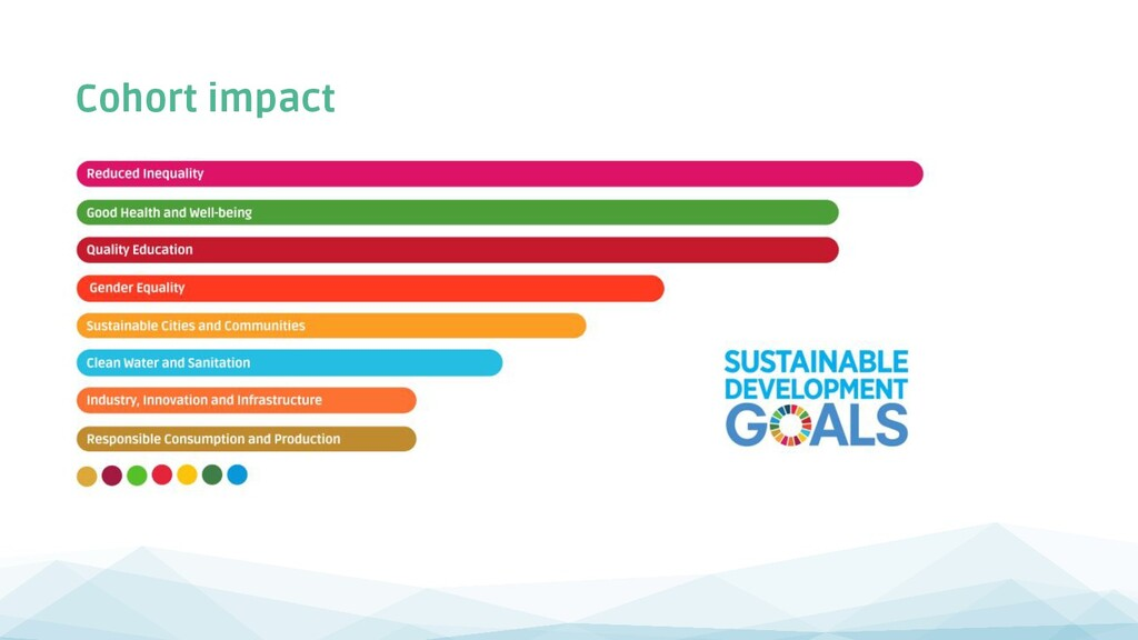 Cohort impact 15 of the 17 UN Sustainable Devel...