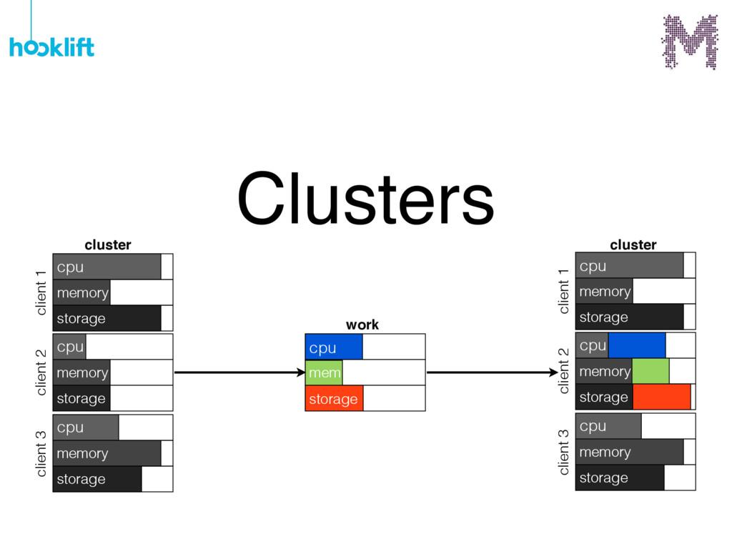 Clusters cpu memory storage cpu memory storage ...
