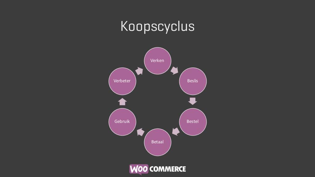 Koopscyclus Verken Beslis Bestel Betaal Gebruik...