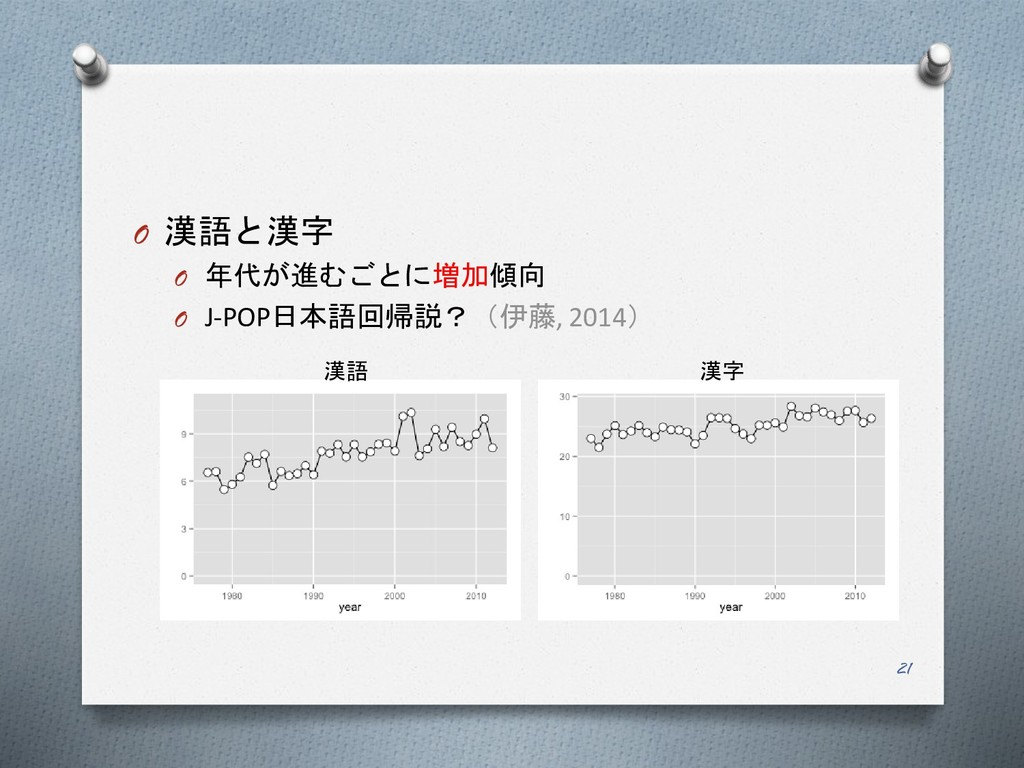 O 漢語と漢字 O 年代が進むごとに増加傾向 O J-POP日本語回帰説?(伊藤, 2014)...