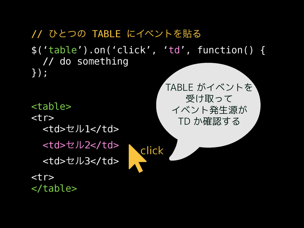 // ͻͱͭͷ TABLE ʹΠϕϯτΛషΔ $('table').on('click', '...