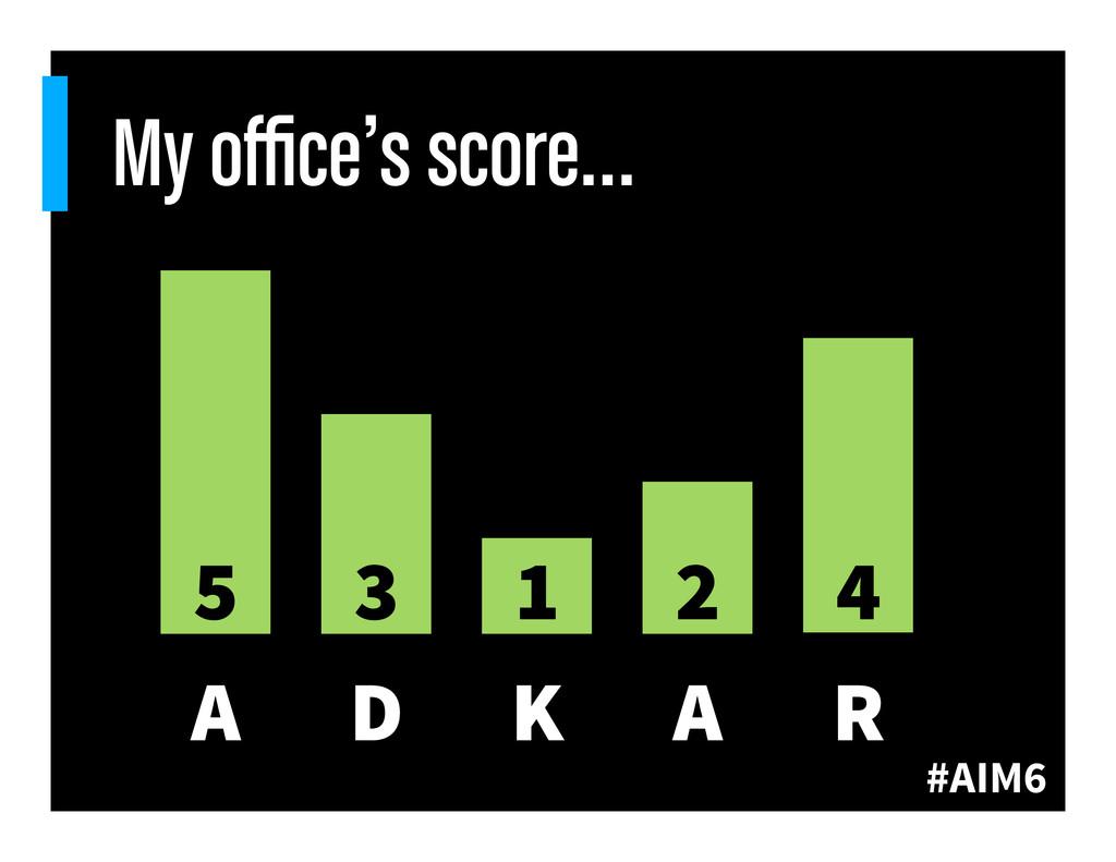 #AIM6 My o∞ce's score… A D K A R 5 3 1 2 4
