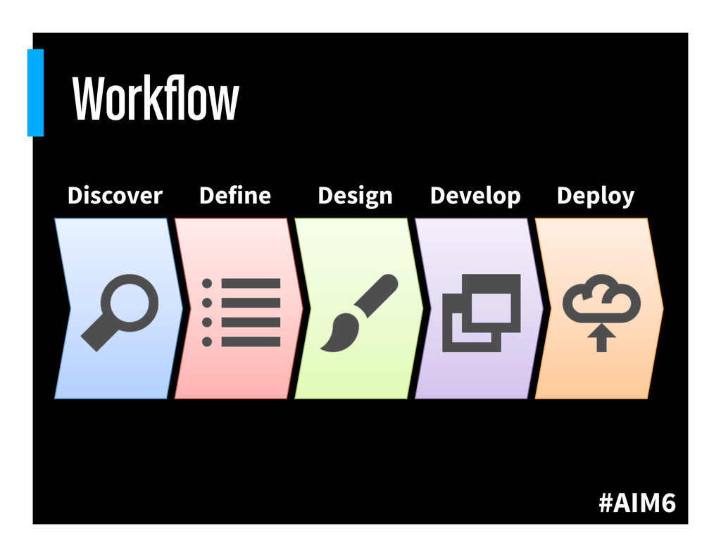#AIM6 Workflow Discover Define Design Develop De...