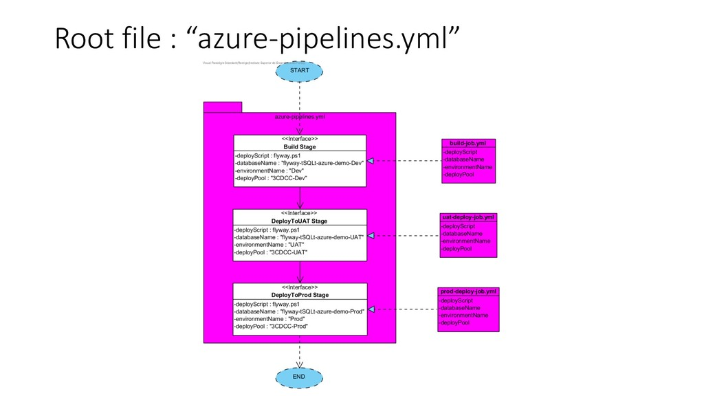 "Root file : ""azure-pipelines.yml"""