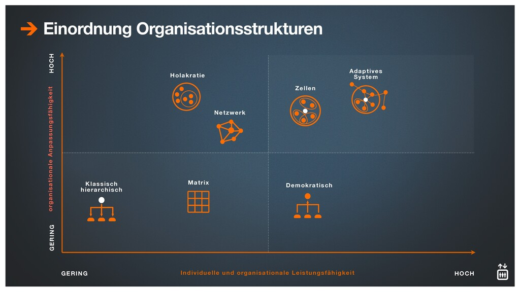 Einordnung Organisationsstrukturen GERING HOCH ...