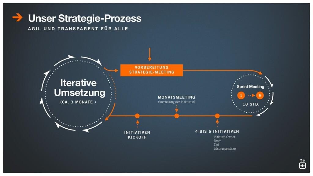 Unser Strategie-Prozess A G I L U N D T R A N S...