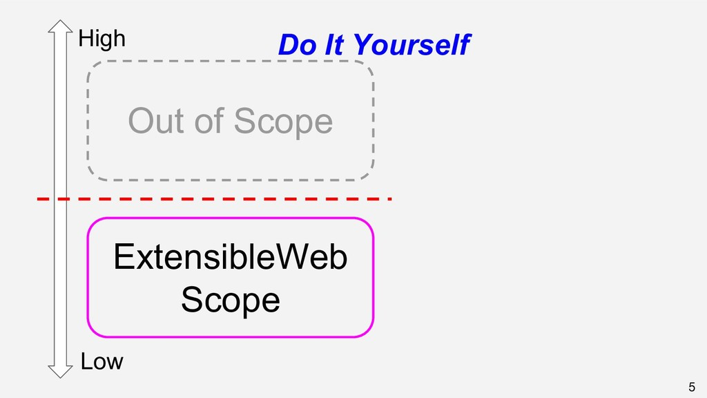 5 High Low ExtensibleWeb Scope Out of Scope Do ...