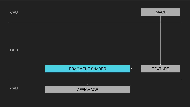 CPU CPU GPU AFFICHAGE FRAGMENT SHADER TEXTURE I...
