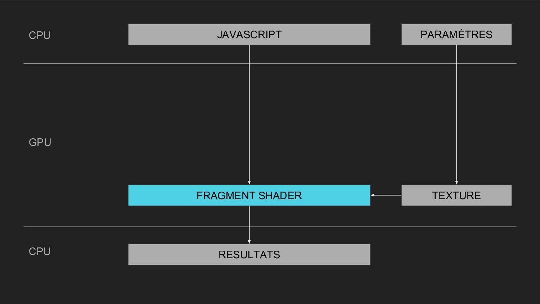 CPU CPU GPU RESULTATS FRAGMENT SHADER TEXTURE P...