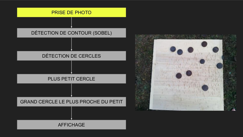 PRISE DE PHOTO GRAND CERCLE LE PLUS PROCHE DU P...