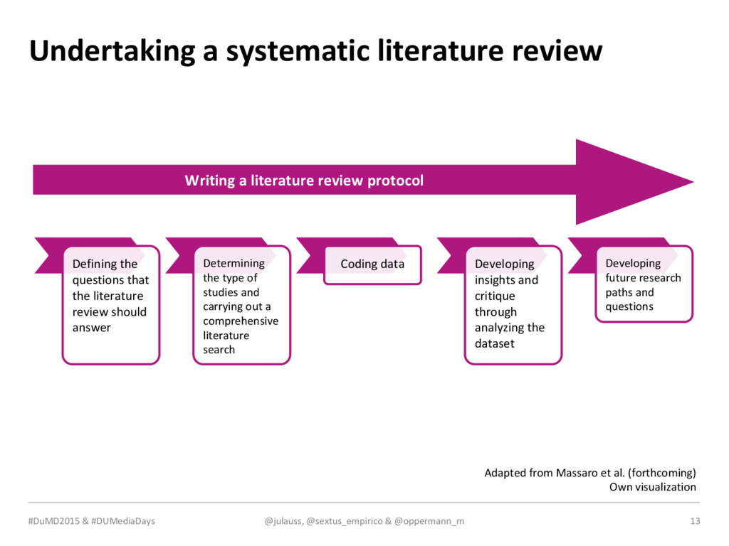 MEDIA & DESIGN Undertaking a systematic literat...