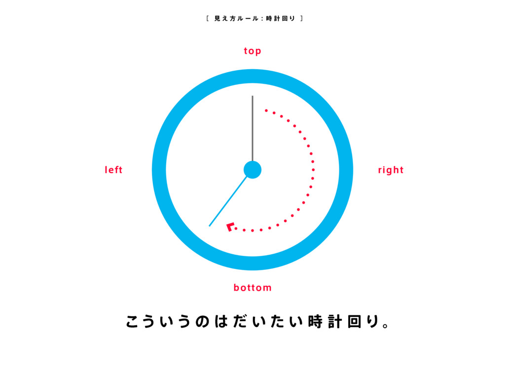 [ 見 え 方 ル ー ル: 時 計 回 り ] こう い う の は だ い た い 時 計...