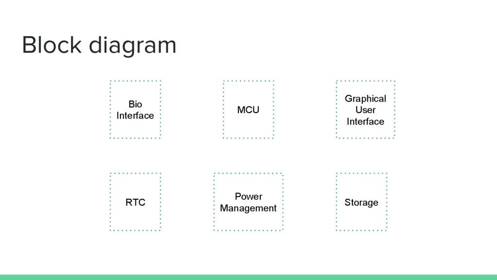 Block diagram MCU Bio Interface RTC Storage Gra...