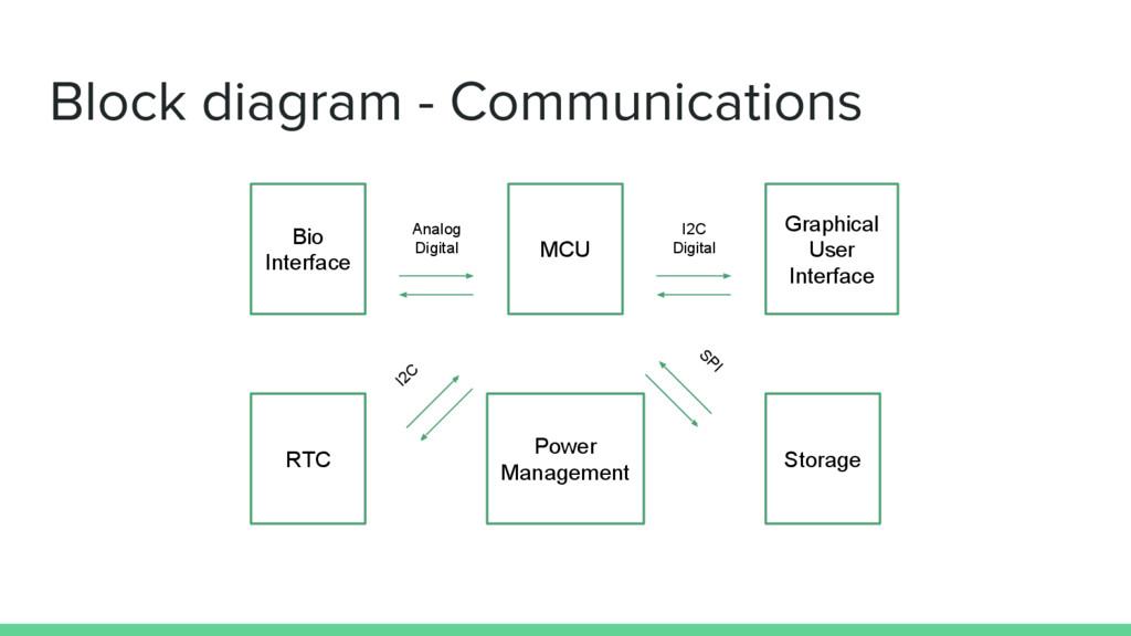 Block diagram - Communications MCU Bio Interfac...