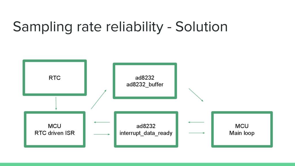 Sampling rate reliability - Solution MCU Main l...