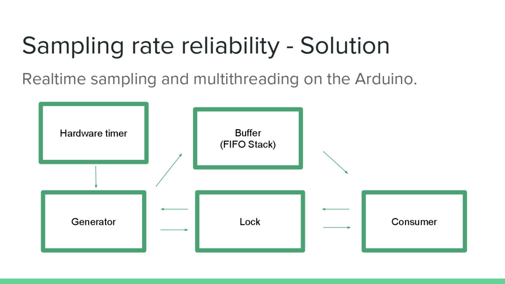 Sampling rate reliability - Solution Consumer H...