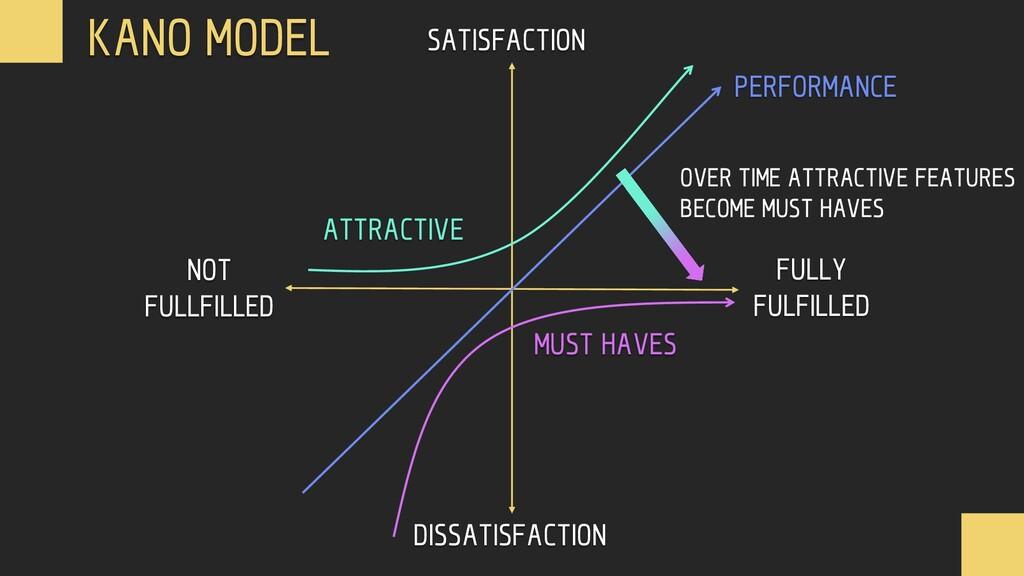 SATISFACTION DISSATISFACTION NOT FULLFILLED FUL...