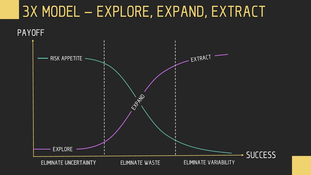 3X MODEL – EXPLORE, EXPAND, EXTRACT PAYOFF SUCC...