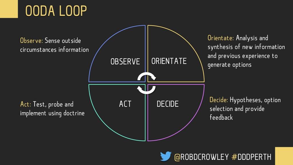 OODA LOOP OBSERVE ORIENTATE DECIDE ACT @ROBDCRO...