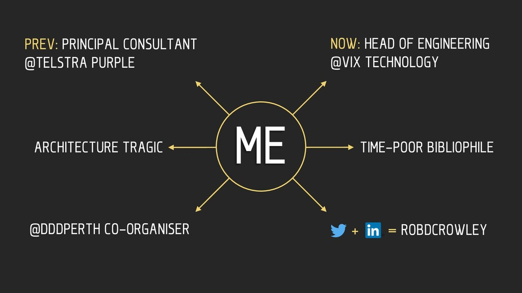 ME NOW: HEAD OF ENGINEERING @VIX TECHNOLOGY PRE...