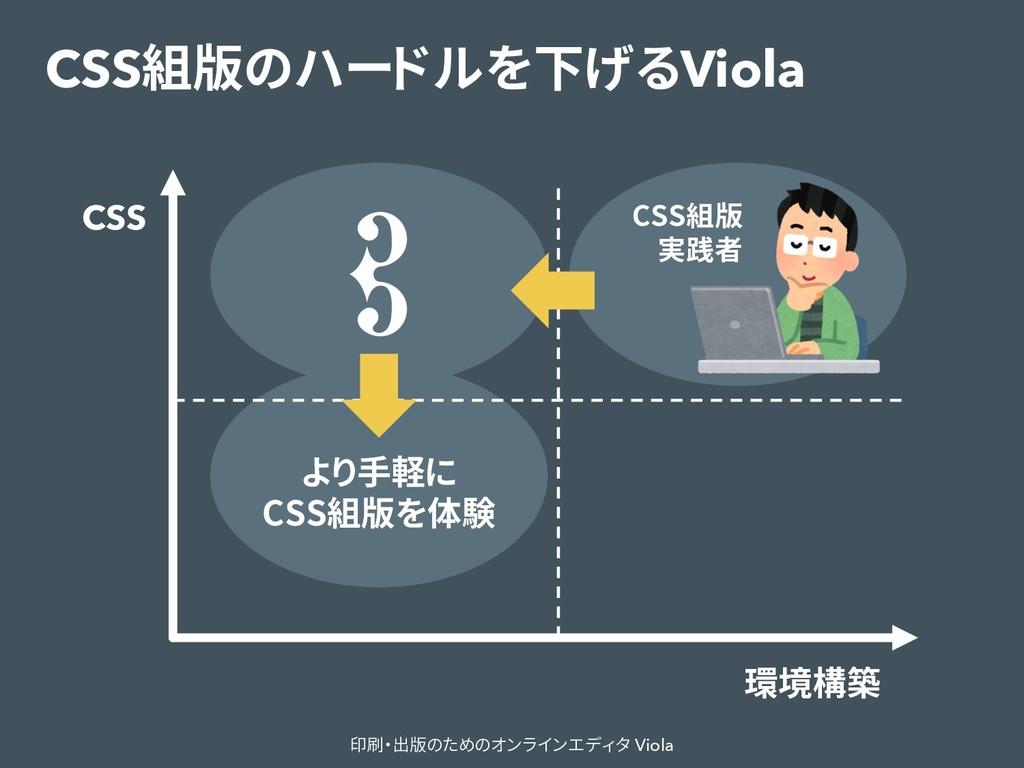 CSS組版のハードルを下げるViola 印刷・出版のためのオンラインエディタ Viola CS...
