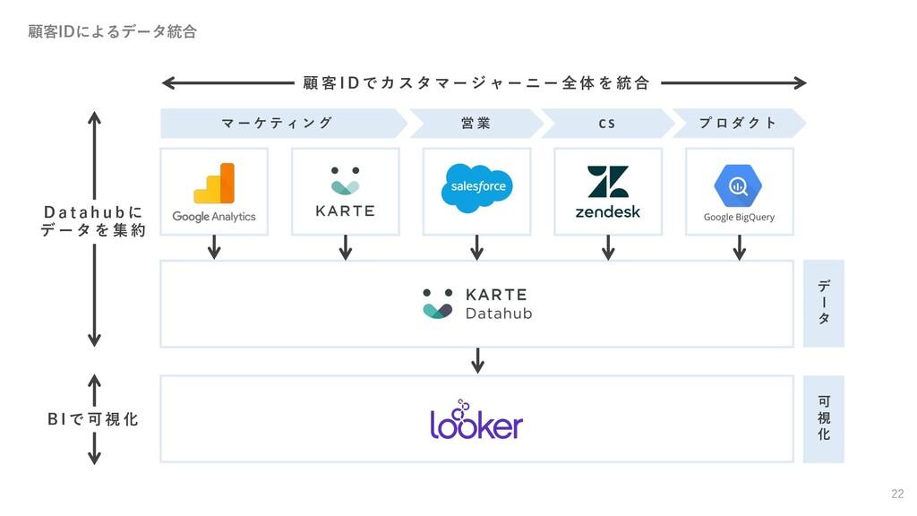 顧客IDによるデータ統合 22 デ タ 可 視 化 マ ー ケ テ ィ ン グ 営 業 C S...