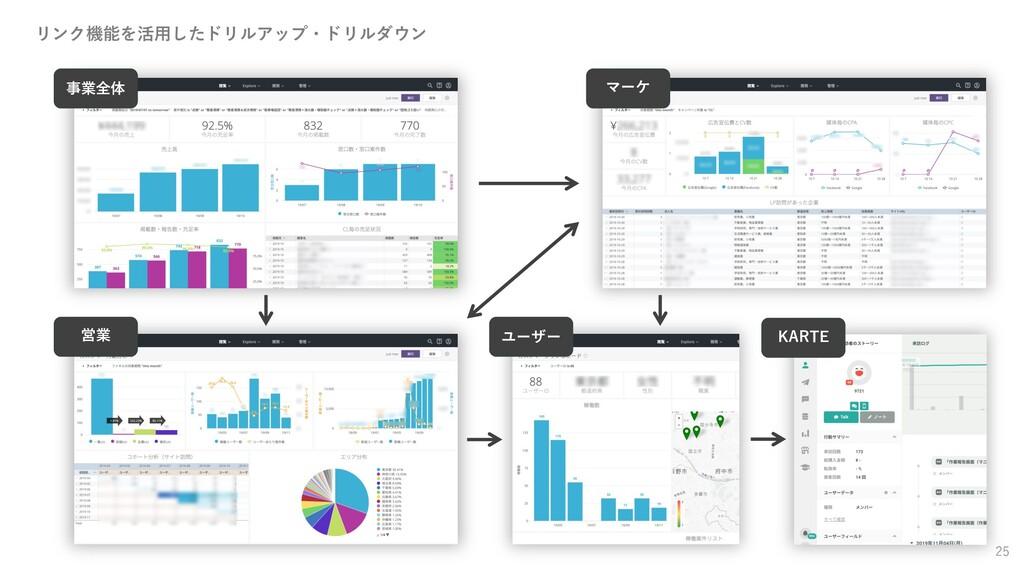 25 事業全体 マーケ 営業 ユーザー KARTE リンク機能を活⽤したドリルアップ・ドリルダ...