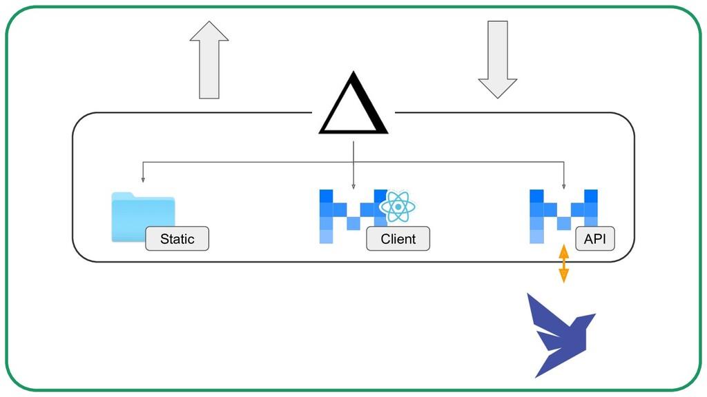 API Client Static
