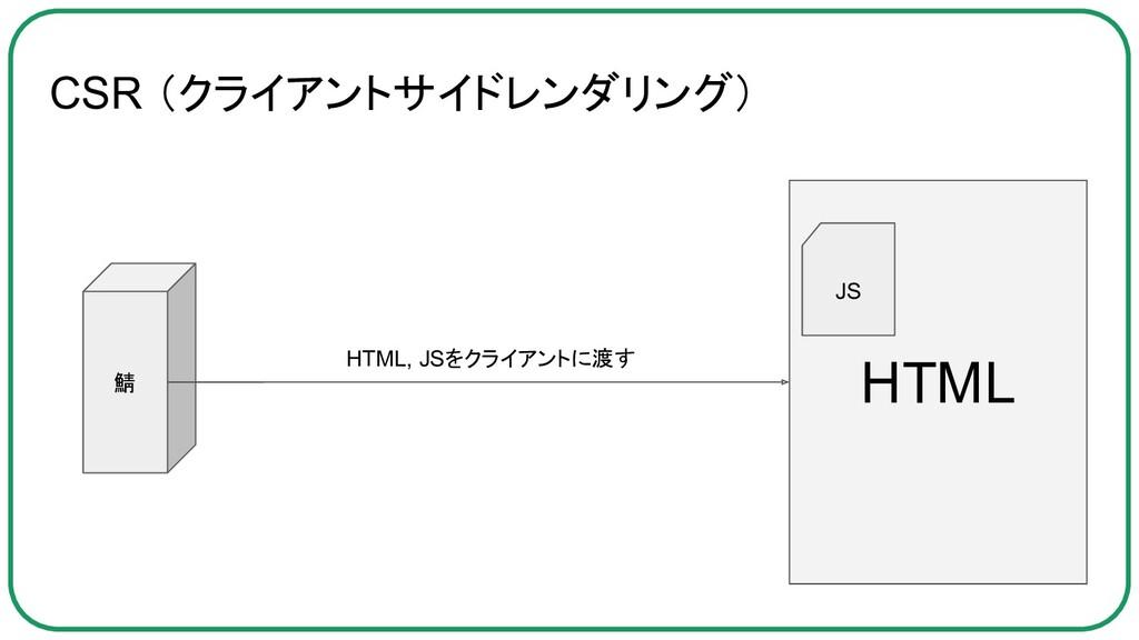 CSR (クライアントサイドレンダリング) 鯖 HTML JS HTML, JSをクライアント...