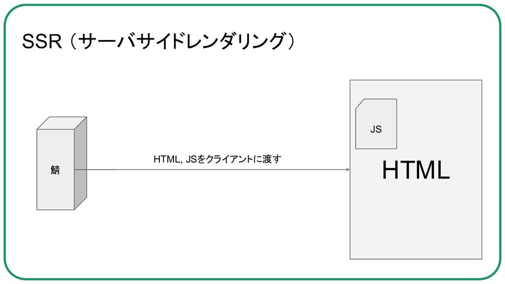 SSR (サーバサイドレンダリング) 鯖 HTML JS HTML, JSをクライアントに渡す