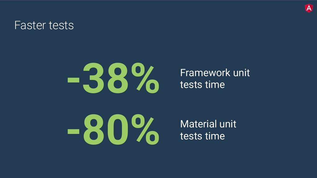 Faster tests -38% Framework unit tests time -80...