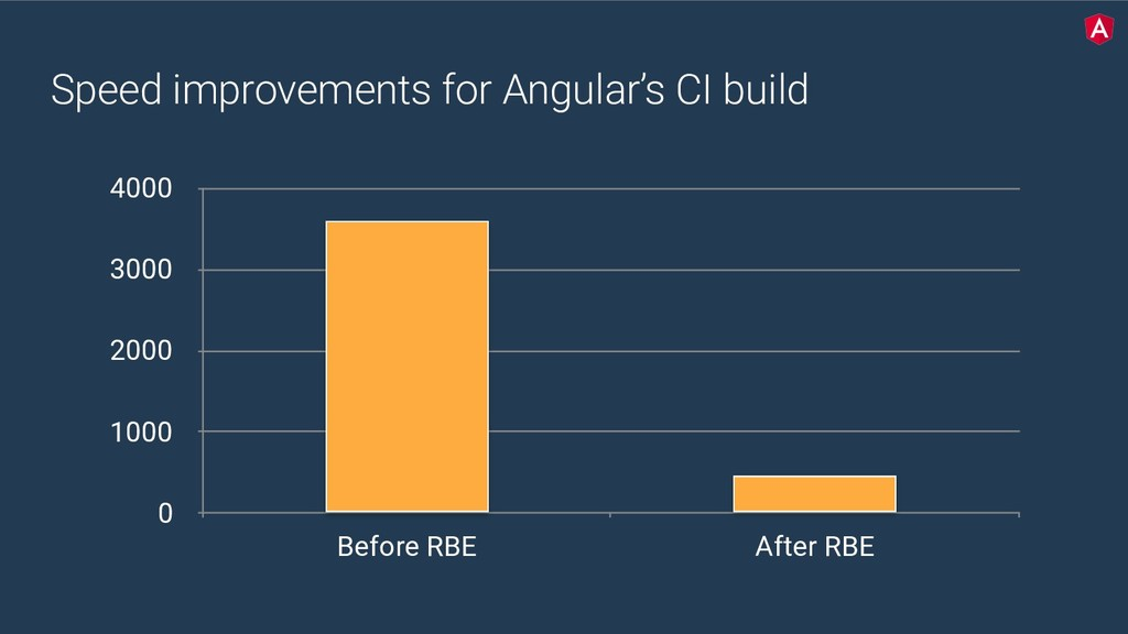 Speed improvements for Angular's CI build 0 100...