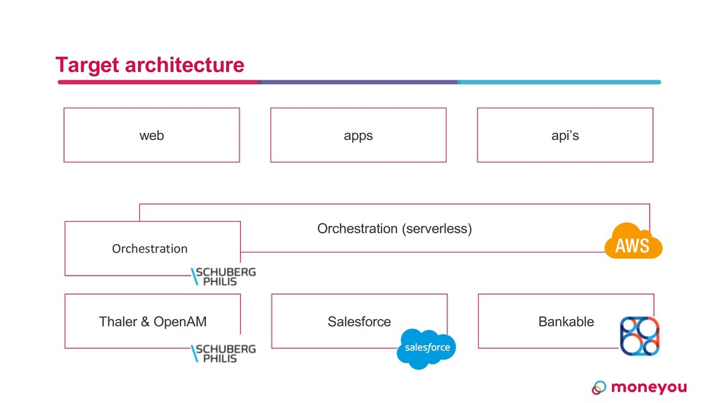 Orchestration (serverless) Target architecture ...