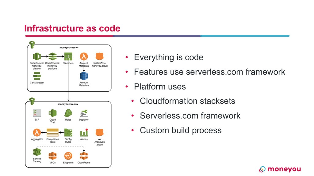Infrastructure as code • Everything is code • F...